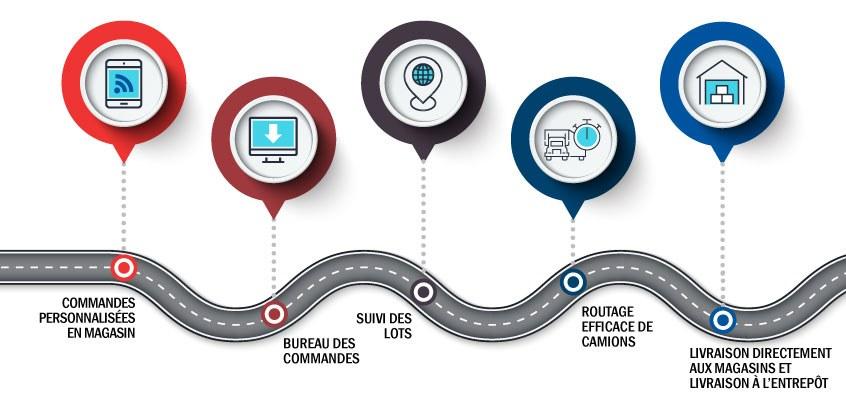 Distribution And Logistics Info Fr