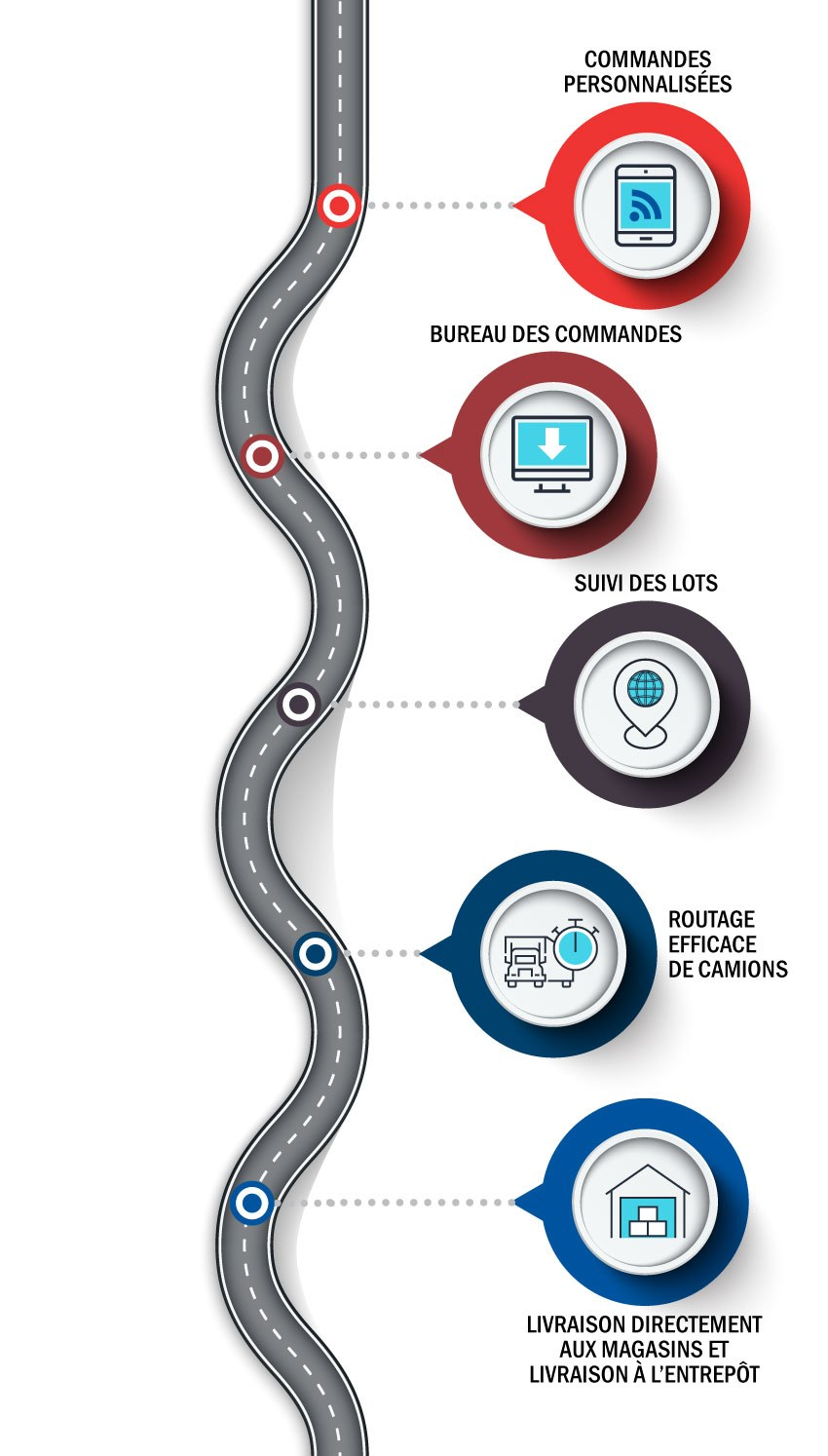 Distribution And Logistics Info Mobile Fr